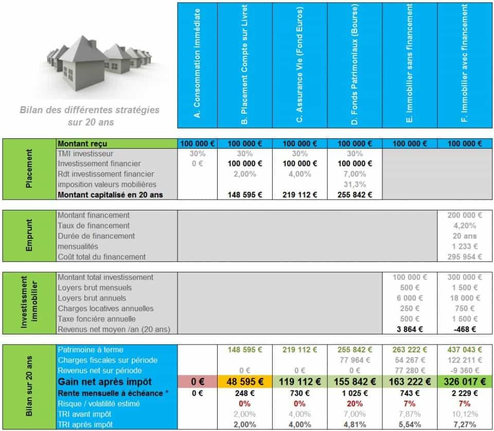 Comparatif investissement 100 000 euros