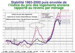 Courbe Jacques FRIGGIT indice prix