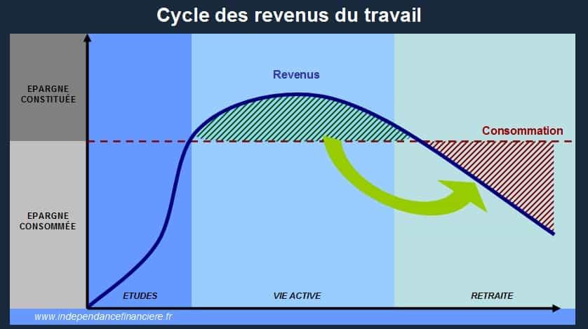 Cycle des revenus du travail