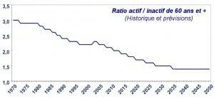 Ratio actifs retraités