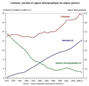 Evolution des ratios de retraités
