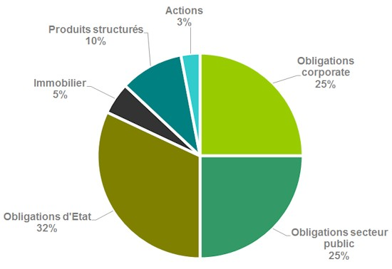 composition-fonds-euros-obligations