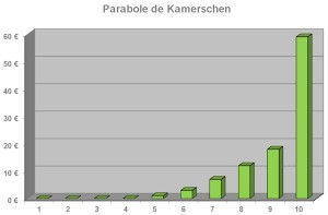 Parabole de Kamerschen