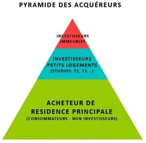 pyramide acquereurs immeuble investisseurs