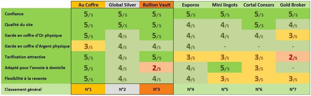 comparatif classement sites achat or argent