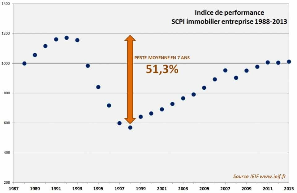 indice-performance-scpi-1988-2013