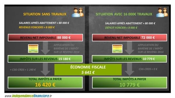Economie-fiscale Formation Immobilier