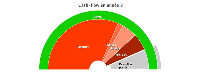 rendement-locatif-cash-flow