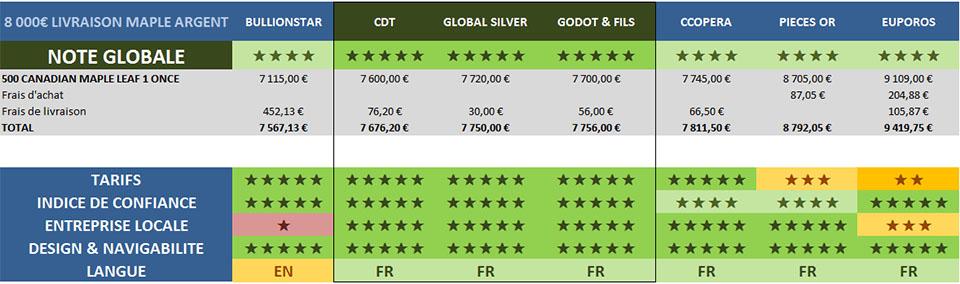 comparatif tarifs livraison pieces argent 8K etienne brois