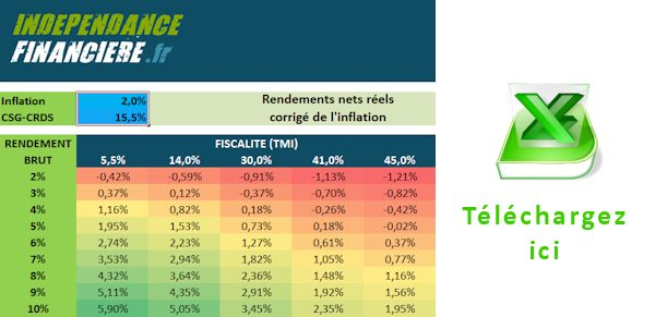 Tableur inflation placement rendement